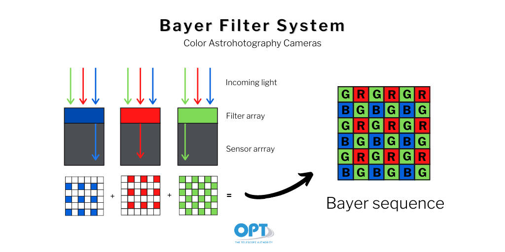 qhy bayer sequence